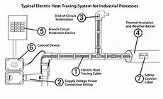 heat trace 240v wiring diagram is your process right for heat tracing 2007 01 01 process heating