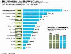 le marché de l automobile la chute du march 233 automobile europ 233 en commence 224 se ralentir