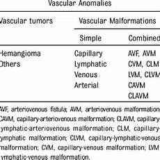 describe two modification anomalies that affect project pdf vascular anomalies classification recommendations