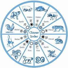 random knowledge zodiac
