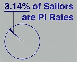 Image result for Pi Jokes