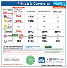 voiture occasion eligible prime conversion prime 224 la conversion 2020 conditions du 1er juin legipermis