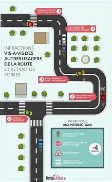 Infographie Des Infractions 224 La Circulation Permis
