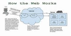 how the web works techplex labs