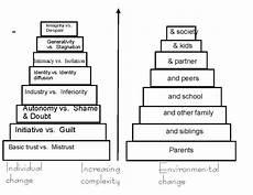 Erikson S 8 Stages Of Development Chart Erik Erikson S Eight Stages Of Human Development Human