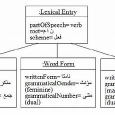 inflected forms of the verb quot مان quot quot nam quot 1 to sleep download scientific diagram