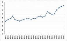 evolution du prix de l essence 201 volution du prix de l essence 1960 2008 paperblog