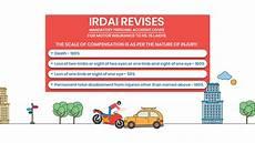 what year was car insurance mandatory money musingz personal finance motor insurance