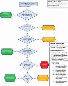 hospital workflow diagram exle of ct workflow in hospital patients download scientific diagram