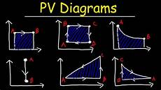 Pv Diagrams How To Calculate The Work Done By A Gas