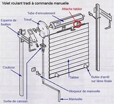 schema volet roulant comment reparer un volet roulant cass 233 volets roulants