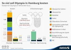 Was Kostet Der Tüv - infografik so viel soll olympia in hamburg kosten statista