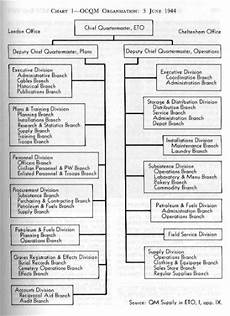 Ww2 Cause And Effect Chart Quartermaster Graves Registration Service Ww2 Us Medical