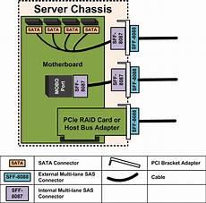 server wiring diagram servethehome