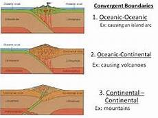 10 facts about convergent boundaries fact file