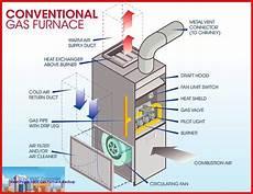 home furnace diagram hvac heating arnoldhvac