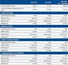 strahlenbelastung röntgen tabelle 2 ct strahlendosis management