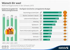 infografik w 252 nsch dir was statista