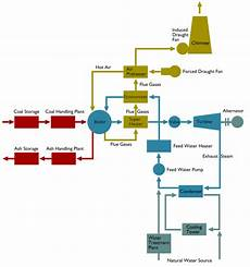 Flow Diagram Of A Steam Thermal Power Plant Electrical4u