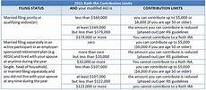 2018 2017 roth ira contribution and income limits plus conversion rollover rules saving to