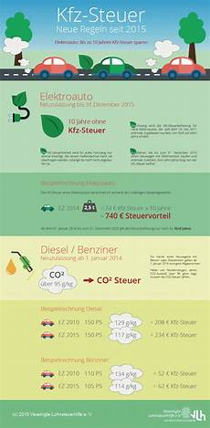 kfz steuer regeln der co2 steuer infografik zu den