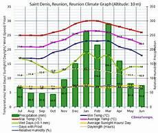 Denis Reunion Climate Denis Reunion