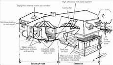 passive solar house plans australia passive solar house plans australia house plans pinterest