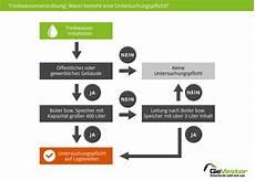 trinkwasserverordnung legionellenpr 252 fung die pflichten