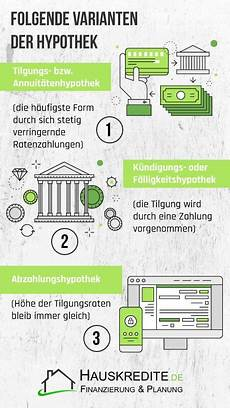 Die Hypothek Als Sicherheit Der Bank Bei Darlehen