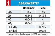 Abgaswerte Pkw Tabelle - test benziner gegen diesel autobild de
