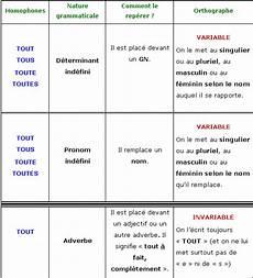 Cours De Les Homophones Grammaticaux Tout Leur Meme