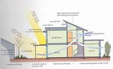 passive solar house plans canada heritage restoration toronto ontario canada
