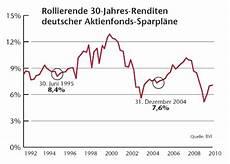 f s b aktienfonds zur altersvorsorge