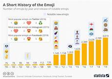 Emoji Malvorlagen Count Chart In 2019 Global Emoji Count Is Growing To More Than