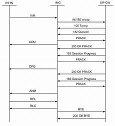 sip call flow diagram generator periodic diagrams science