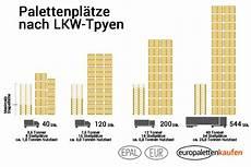 europaletten gewicht wie viel wiegt eine europalette