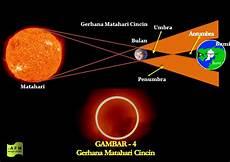 Ilmu Jendela Memahami Dunia Gerhana Matahari