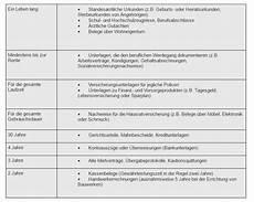 aufbewahrungsfristen tabelle bewertungen erfahrungen