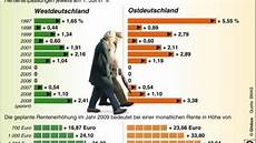 rente ausland kürzung rezession 2010 droht erstmals eine k 252 rzung der renten welt
