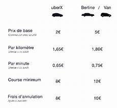 Br 232 Ve Uber Baisse Ses Tarifs Economie Nouvelle