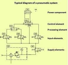 Basics Of Pneumatics And Pneumatic Systems Ispatguru