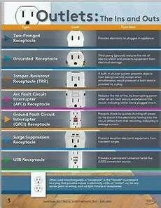 romex wire color code electrical pinterest
