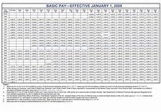 Air Force Reserve Monthly Pay Chart 2009 Military Pay Chart Gt Schriever Air Force Base