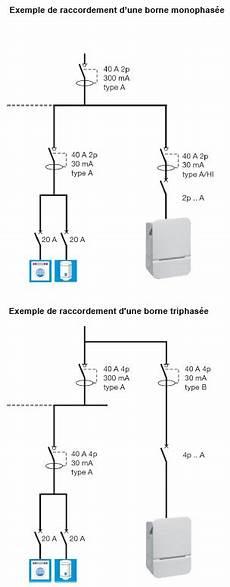 installation prise electrique pour voiture installation borne de recharge wallbox prise electrique
