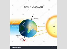 why do we have four seasons