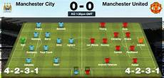 manchester city quot city v united team sheet for both the and the reds