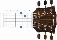 Gambar Bentuk Dan Letak Kunci Gitar A B C D E F G