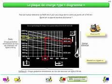 calcul plaque de charge chariot elevateur caces chariot elevateur