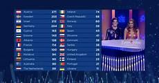 Reihenfolge Esc 2017 - publikumspunkte in neuer reihenfolge eurovision song