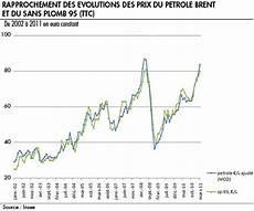 evolution du prix de l essence le prix de l essence economie gouv fr